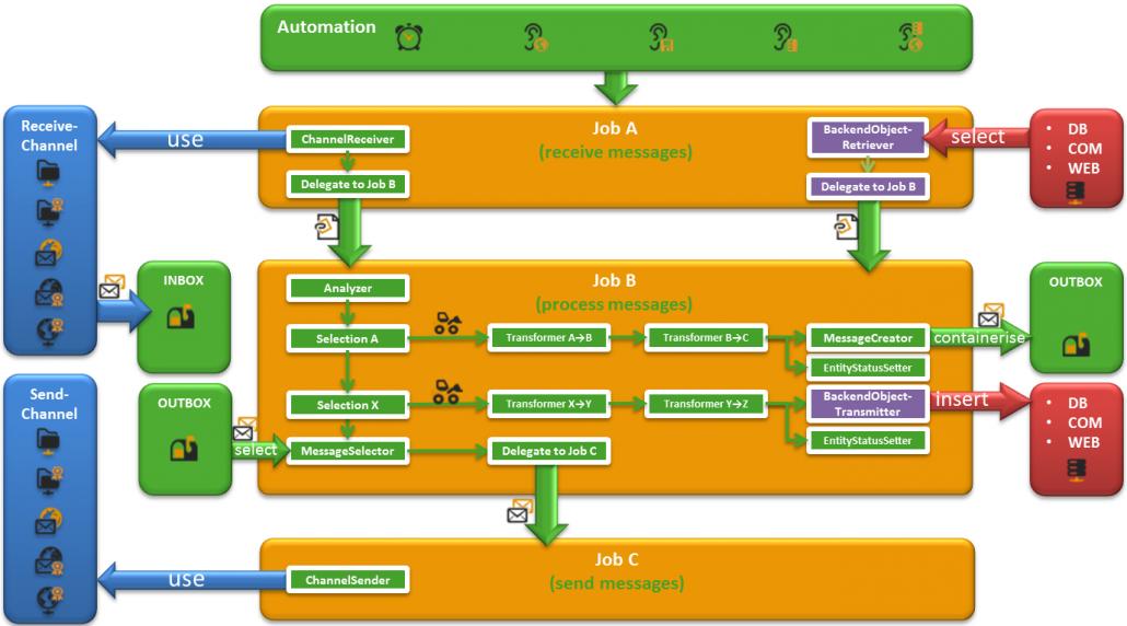 eBiss Prozess vereinfacht (Funktionsübersicht)