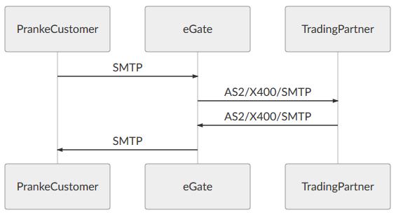 eGate Integration