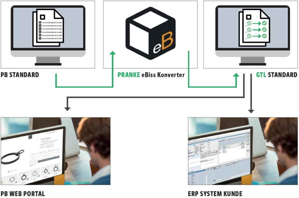 PB Standard - Pranke - GTL Standard